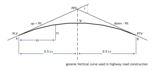 curvevertical