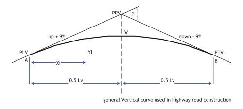 curvevertical