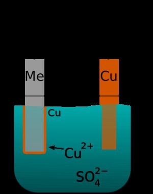 Electroplating tembaga